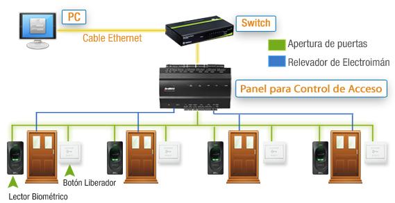 Como se conecta un Panel para Control de Acceso